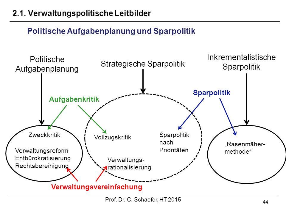 2.1. Verwaltungspolitische Leitbilder 44 Politische Aufgabenplanung und Sparpolitik Politische Aufgabenplanung Strategische Sparpolitik Inkrementalist