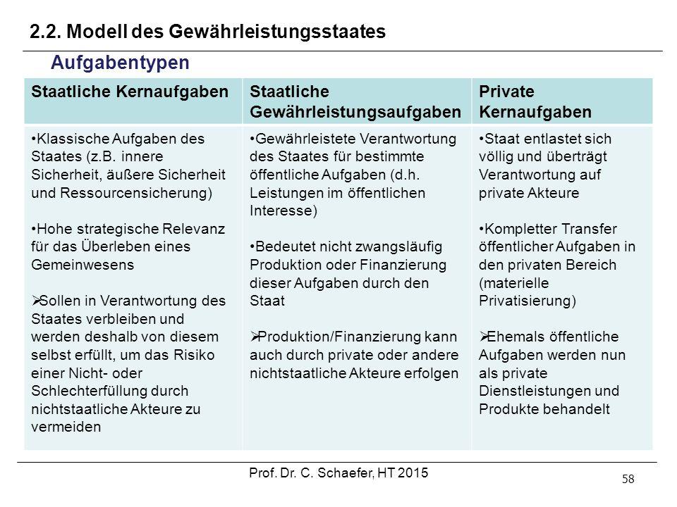 2.2. Modell des Gewährleistungsstaates 58 Aufgabentypen Staatliche KernaufgabenStaatliche Gewährleistungsaufgaben Private Kernaufgaben Klassische Aufg