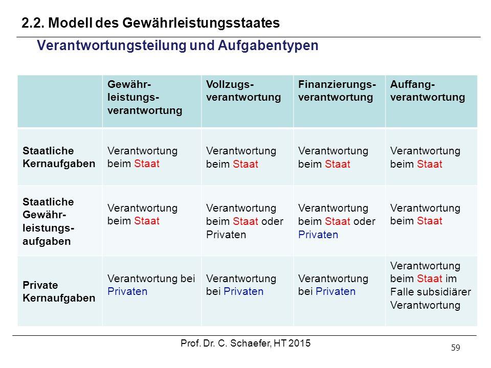 2.2. Modell des Gewährleistungsstaates 59 Verantwortungsteilung und Aufgabentypen Gewähr- leistungs- verantwortung Vollzugs- verantwortung Finanzierun