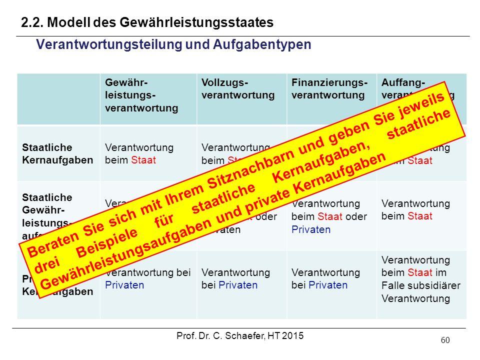 2.2. Modell des Gewährleistungsstaates 60 Verantwortungsteilung und Aufgabentypen Gewähr- leistungs- verantwortung Vollzugs- verantwortung Finanzierun
