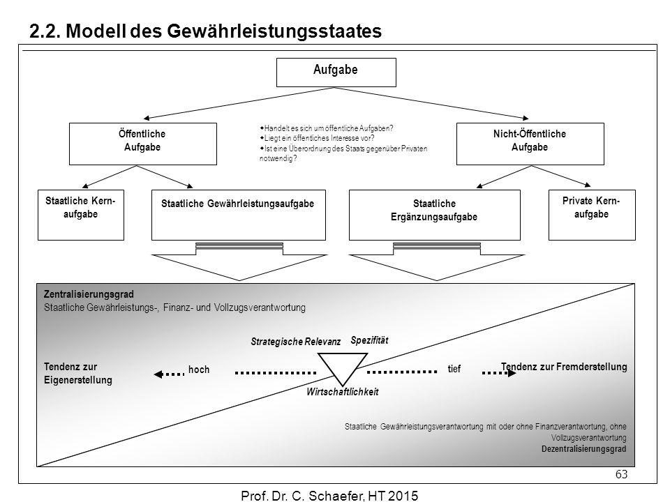 2.2. Modell des Gewährleistungsstaates 63 Aufgabe Öffentliche Aufgabe Nicht-Öffentliche Aufgabe Staatliche Kern- aufgabe Staatliche Gewährleistungsauf