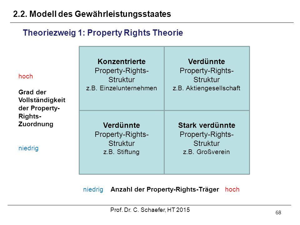 2.2. Modell des Gewährleistungsstaates 68 Theoriezweig 1: Property Rights Theorie Konzentrierte Property-Rights- Struktur z.B. Einzelunternehmen Verdü