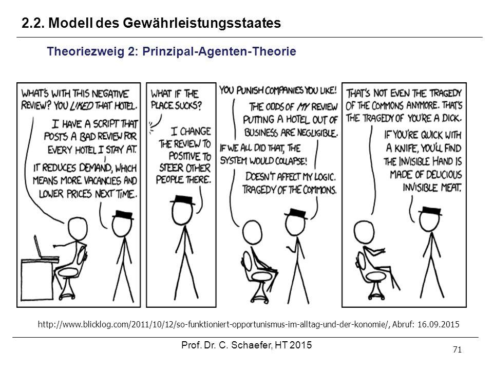 2.2. Modell des Gewährleistungsstaates 71 Prof. Dr. C. Schaefer, HT 2015 http://www.blicklog.com/2011/10/12/so-funktioniert-opportunismus-im-alltag-un
