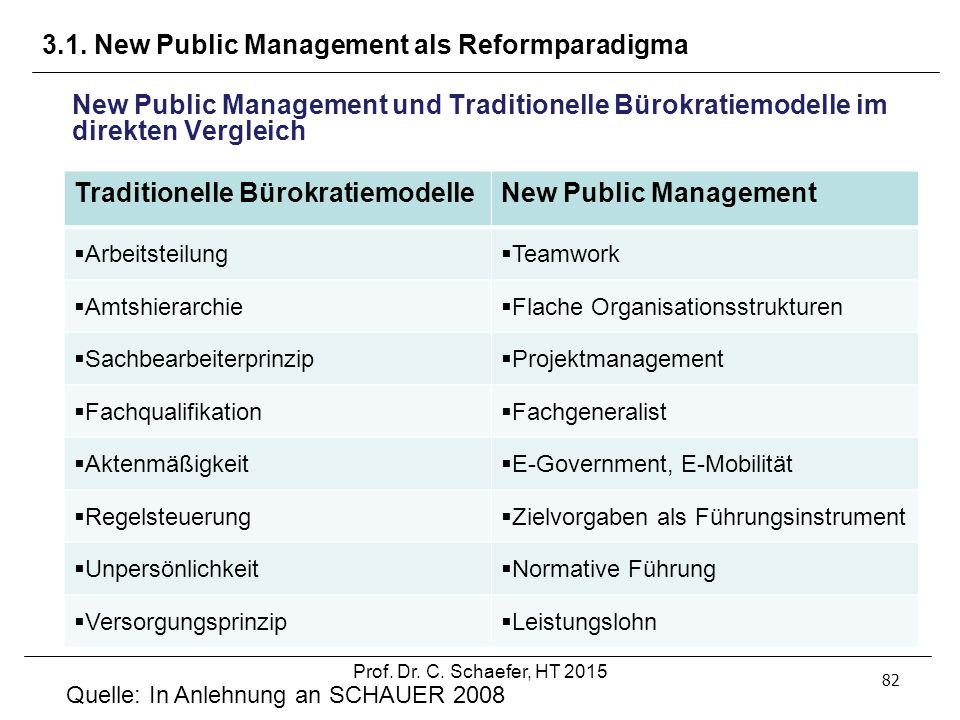 3.1. New Public Management als Reformparadigma 82 New Public Management und Traditionelle Bürokratiemodelle im direkten Vergleich Quelle: In Anlehnung