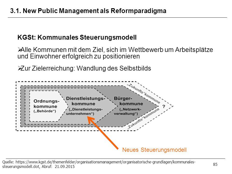 3.1. New Public Management als Reformparadigma 85 KGSt: Kommunales Steuerungsmodell  Alle Kommunen mit dem Ziel, sich im Wettbewerb um Arbeitsplätze