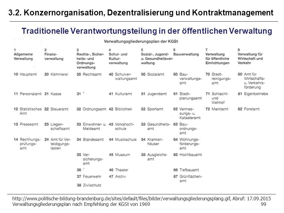 3.2. Konzernorganisation, Dezentralisierung und Kontraktmanagement http://www.politische-bildung-brandenburg.de/sites/default/files/bilder/verwaltungs