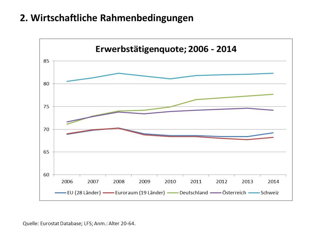 2. Wirtschaftliche Rahmenbedingungen Quelle: Eurostat Database; LFS; Anm.: Alter 20-64.