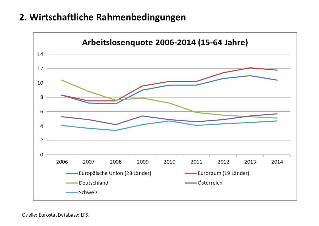 2. Wirtschaftliche Rahmenbedingungen Quelle: Eurostat Database; LFS.