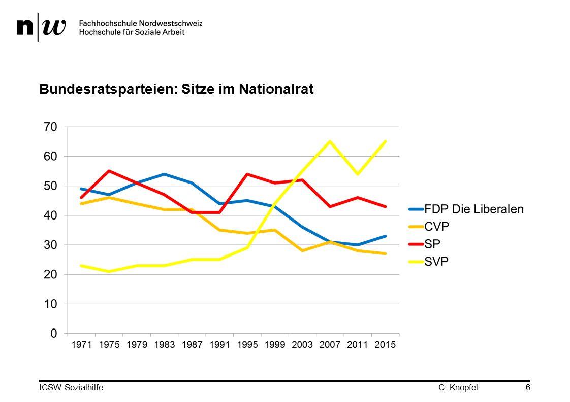 Bundesratsparteien: Sitze im Nationalrat C. KnöpfelICSW Sozialhilfe6