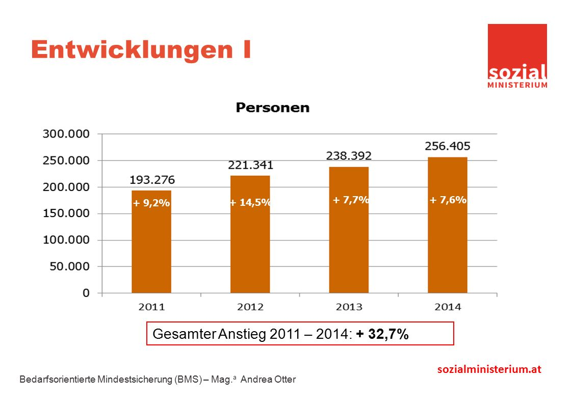 sozialministerium.at Entwicklungen I + 9,2% + 14,5% + 7,7% Gesamter Anstieg 2011 – 2014: + 32,7% + 7,6% Bedarfsorientierte Mindestsicherung (BMS) – Mag.