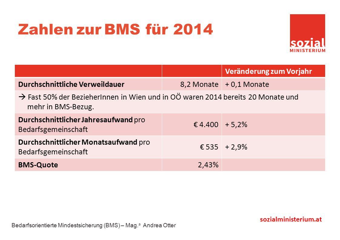 sozialministerium.at Zahlen zur BMS für 2014 Veränderung zum Vorjahr Durchschnittliche Verweildauer8,2 Monate+ 0,1 Monate  Fast 50% der BezieherInnen in Wien und in OÖ waren 2014 bereits 20 Monate und mehr in BMS-Bezug.