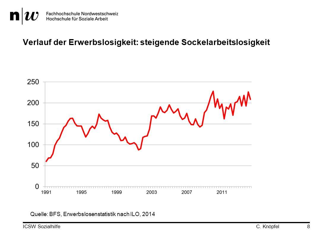Verlauf der Erwerbslosigkeit: steigende Sockelarbeitslosigkeit ICSW Sozialhilfe8 Quelle: BFS, Erwerbslosenstatistik nach ILO, 2014 C.