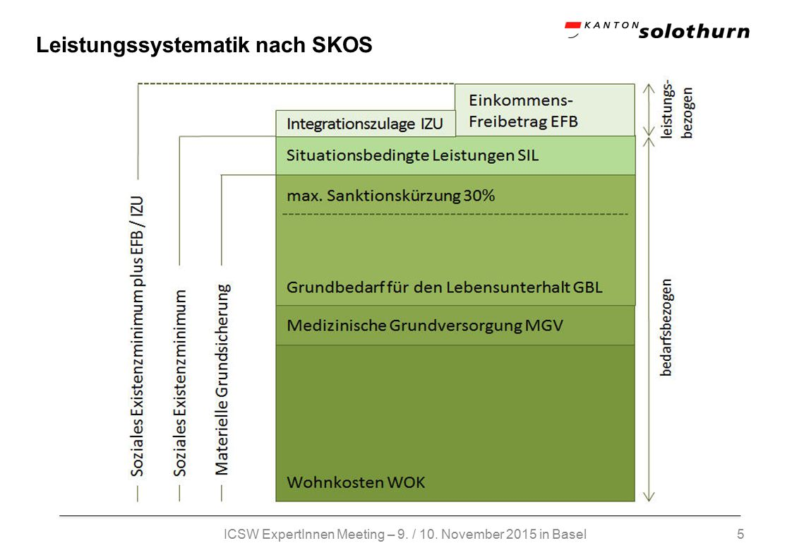 5 Leistungssystematik nach SKOS ICSW ExpertInnen Meeting – 9. / 10. November 2015 in Basel