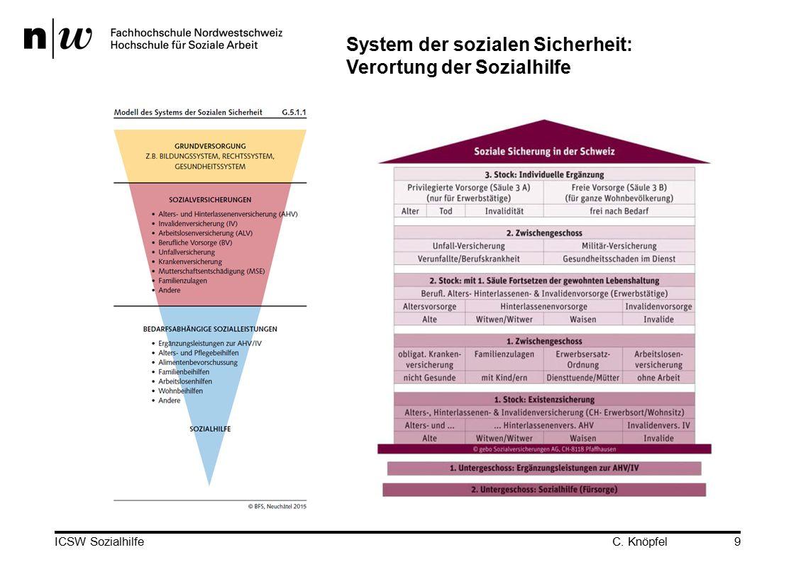 ICSW Sozialhilfe9 System der sozialen Sicherheit: Verortung der Sozialhilfe