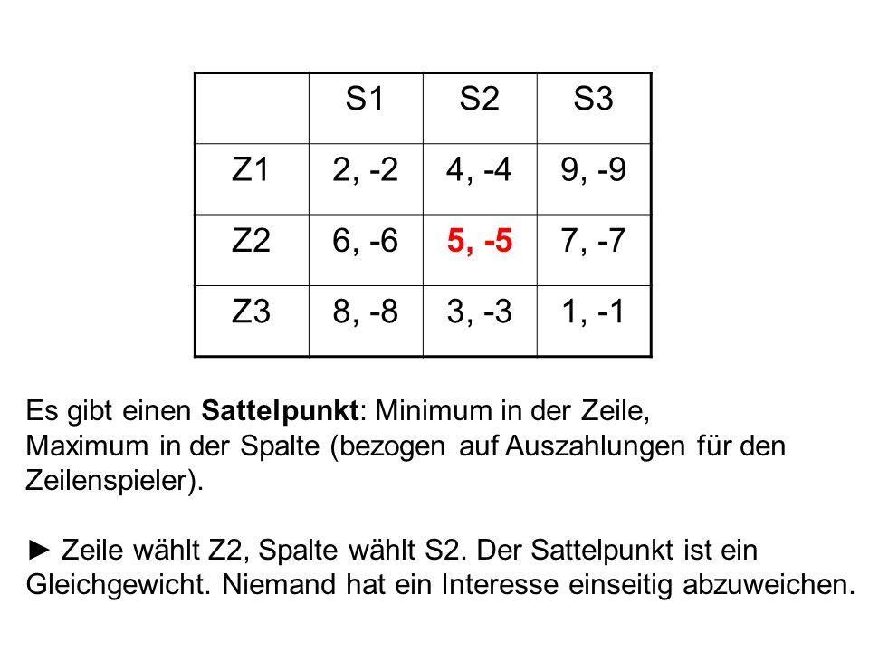 S1S2S3 Z12, -24, -49, -9 Z26, -65, -57, -7 Z38, -83, -31, -1 Es gibt einen Sattelpunkt: Minimum in der Zeile, Maximum in der Spalte (bezogen auf Auszahlungen für den Zeilenspieler).