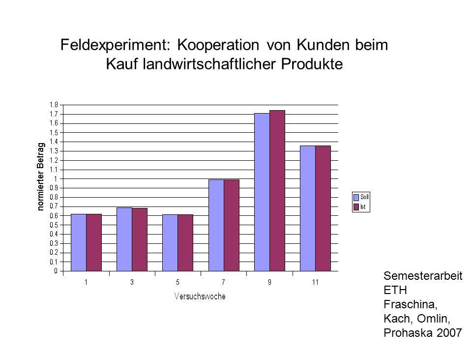 Feldexperiment: Kooperation von Kunden beim Kauf landwirtschaftlicher Produkte Semesterarbeit ETH Fraschina, Kach, Omlin, Prohaska 2007