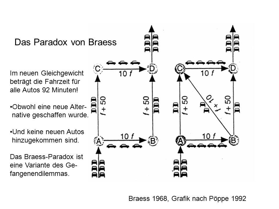 Braess 1968, Grafik nach Pöppe 1992 Das Paradox von Braess Im neuen Gleichgewicht beträgt die Fahrzeit für alle Autos 92 Minuten.