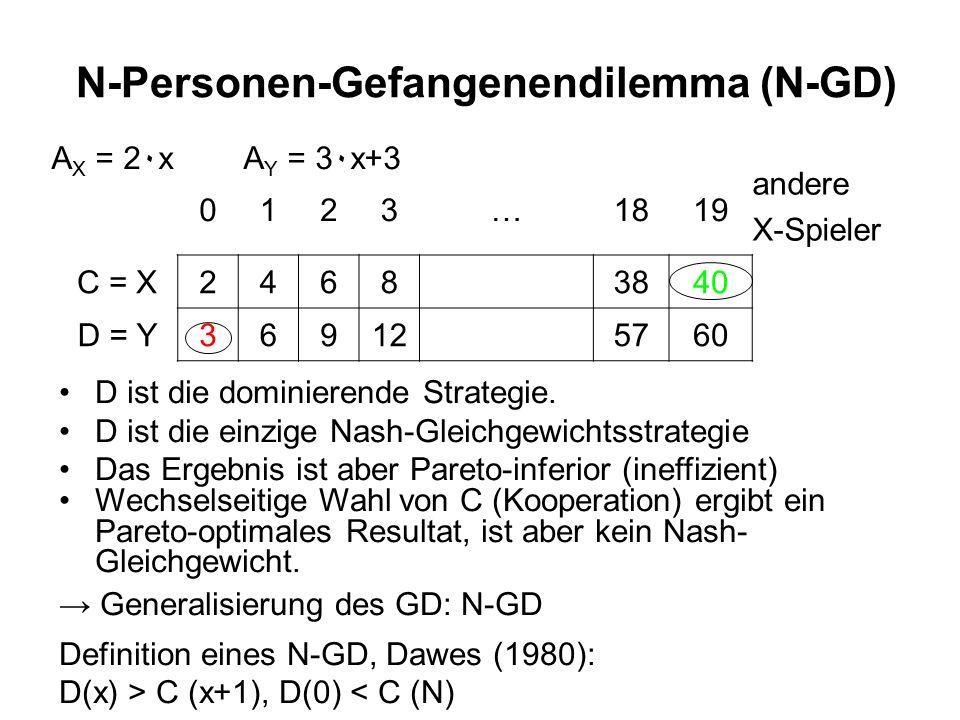 N-Personen-Gefangenendilemma (N-GD) A X = 2۰xA Y = 3۰x+3 0123…1819 andere X-Spieler C = X24683840 D = Y369125760 D ist die dominierende Strategie.