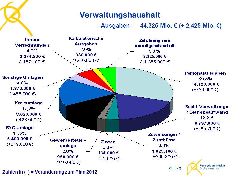 Haushaltsplan 2013 Seite 9 Verwaltungshaushalt Zahlen in ( ) = Veränderung zum Plan 2012 - Ausgaben - 44,325 Mio.