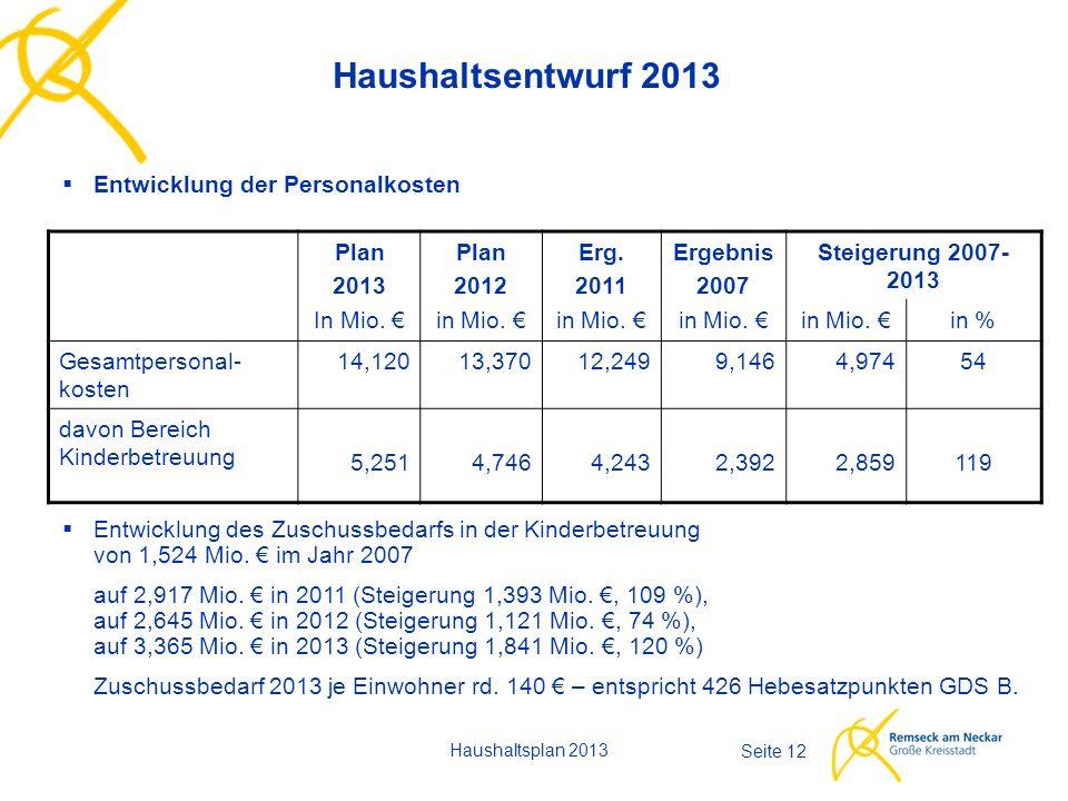 Haushaltsplan 2013 Seite 12 Haushaltsentwurf 2013  Entwicklung der Personalkosten Plan 2013 In Mio.