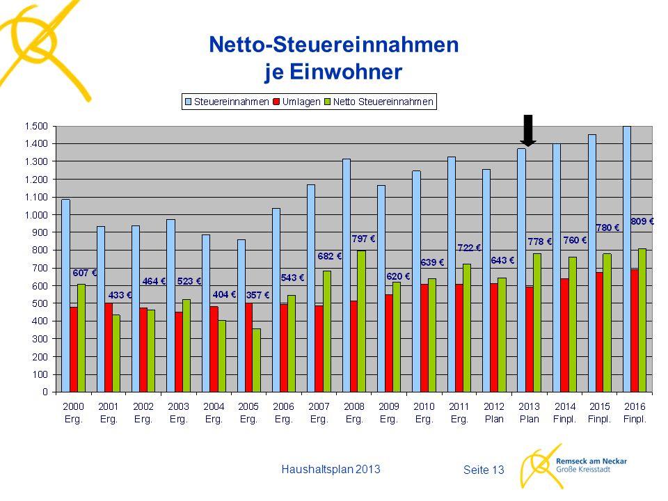 Haushaltsplan 2013 Seite 13 Netto-Steuereinnahmen je Einwohner
