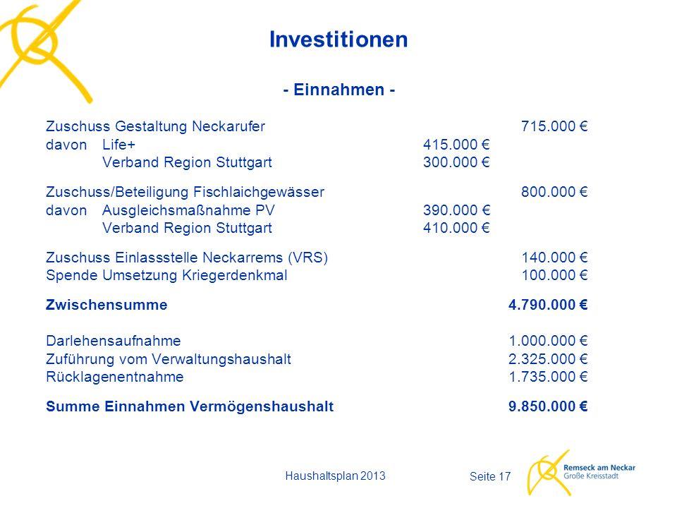 Haushaltsplan 2013 Seite 17 Investitionen - Einnahmen - Zuschuss Gestaltung Neckarufer 715.000 € davonLife+415.000 € Verband Region Stuttgart300.000 € Zuschuss/Beteiligung Fischlaichgewässer800.000 € davon Ausgleichsmaßnahme PV390.000 € Verband Region Stuttgart410.000 € Zuschuss Einlassstelle Neckarrems (VRS)140.000 € Spende Umsetzung Kriegerdenkmal100.000 € Zwischensumme4.790.000 € Darlehensaufnahme1.000.000 € Zuführung vom Verwaltungshaushalt2.325.000 € Rücklagenentnahme1.735.000 € Summe Einnahmen Vermögenshaushalt9.850.000 €