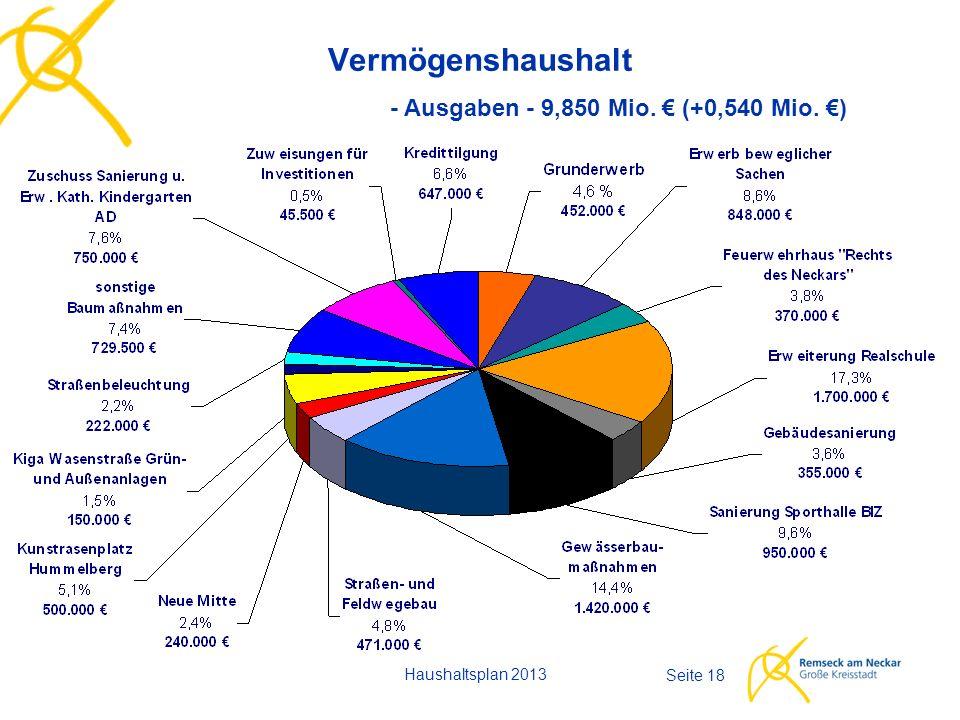 Haushaltsplan 2013 Seite 18 Vermögenshaushalt - Ausgaben - 9,850 Mio. € (+0,540 Mio. €)