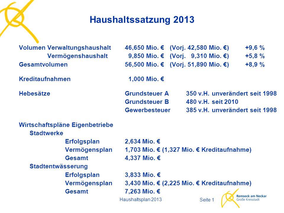Haushaltsplan 2013 Seite 2 Ausgangssituation für Aufstellung Haushalt 2013 Voraussichtliches Ergebnis des Haushaltsjahres 2012  Nach dem 2.