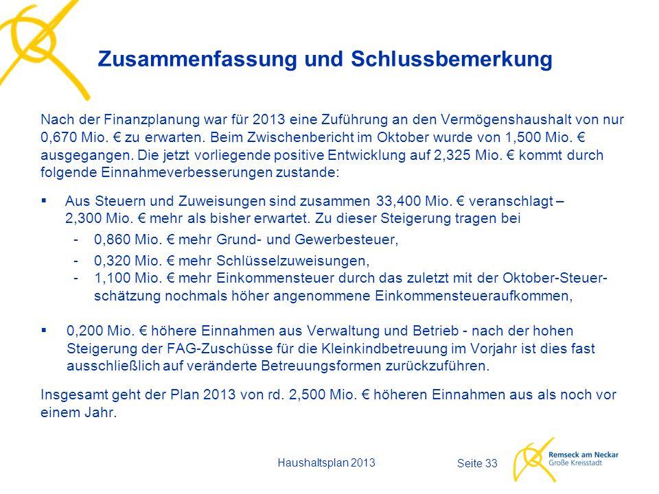 Haushaltsplan 2013 Seite 33 Nach der Finanzplanung war für 2013 eine Zuführung an den Vermögenshaushalt von nur 0,670 Mio.
