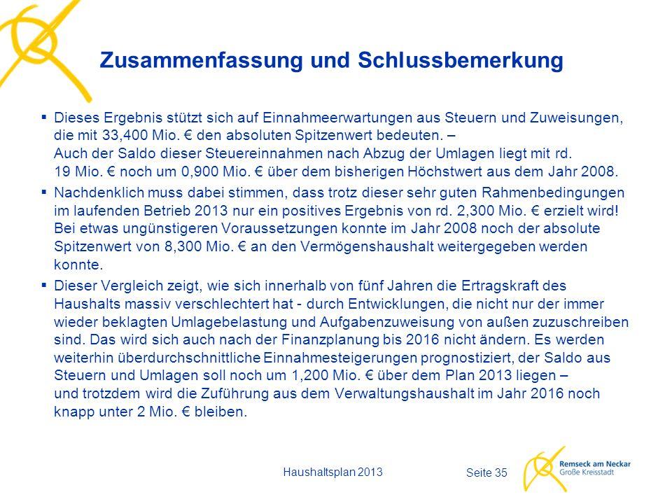 Haushaltsplan 2013 Seite 35  Dieses Ergebnis stützt sich auf Einnahmeerwartungen aus Steuern und Zuweisungen, die mit 33,400 Mio.