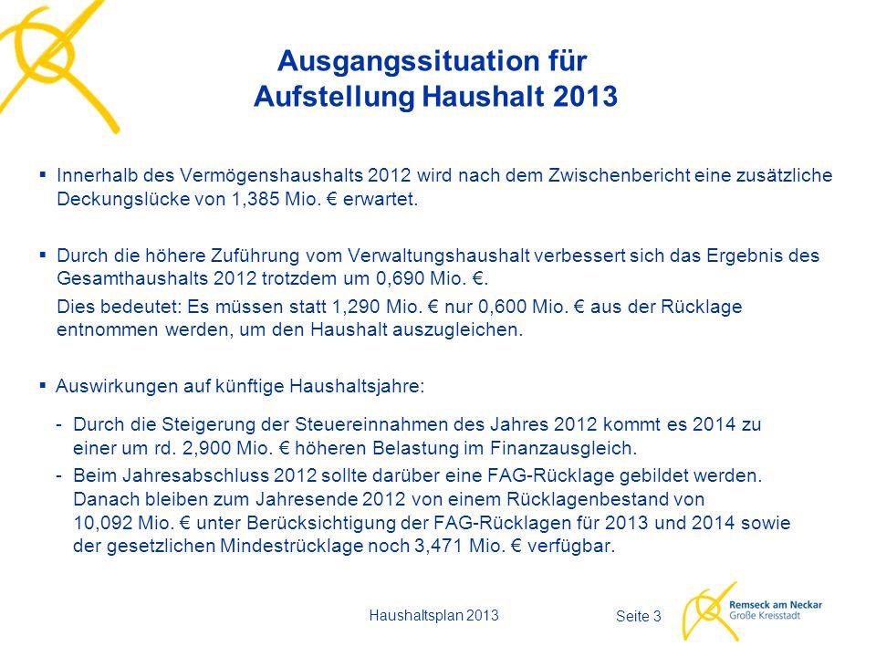 Haushaltsplan 2013 Seite 3 Ausgangssituation für Aufstellung Haushalt 2013  Innerhalb des Vermögenshaushalts 2012 wird nach dem Zwischenbericht eine zusätzliche Deckungslücke von 1,385 Mio.