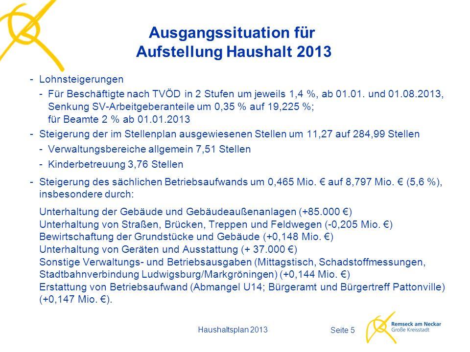 Haushaltsplan 2013 Seite 6 Verwaltungshaushalt - Einnahmen - 46,650 Mio.