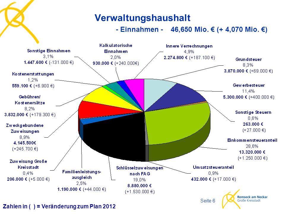 Haushaltsplan 2013 Seite 7 Entwicklung der wichtigsten Einnahmen des Verwaltungshaushalts 161 221 555 370