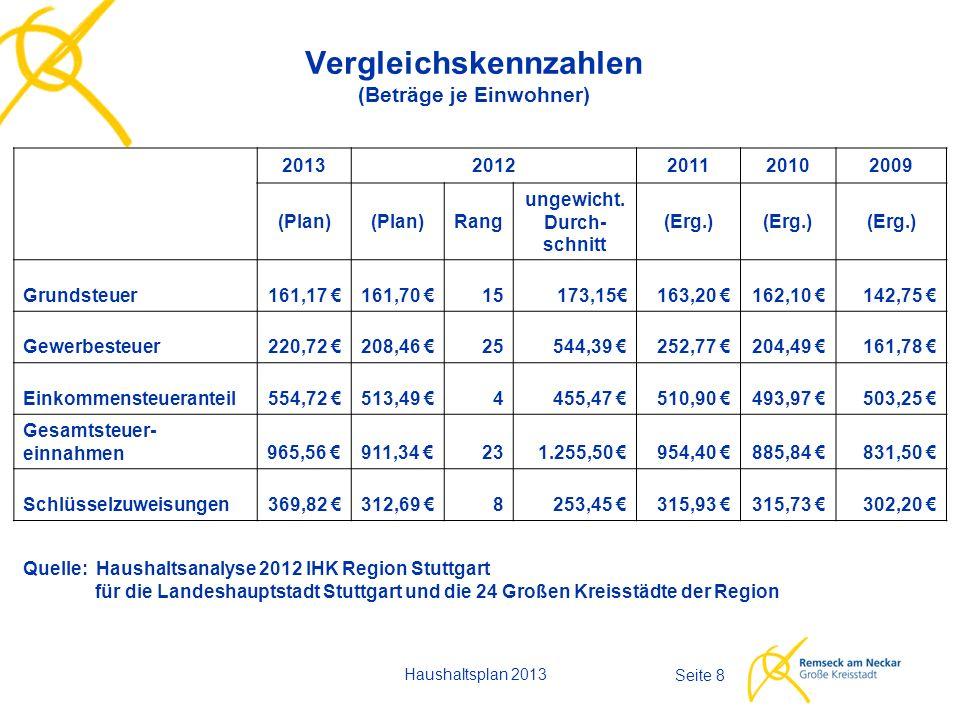 Haushaltsplan 2013 Seite 8 Vergleichskennzahlen (Beträge je Einwohner) 20132012201120102009 (Plan) Rang ungewicht.