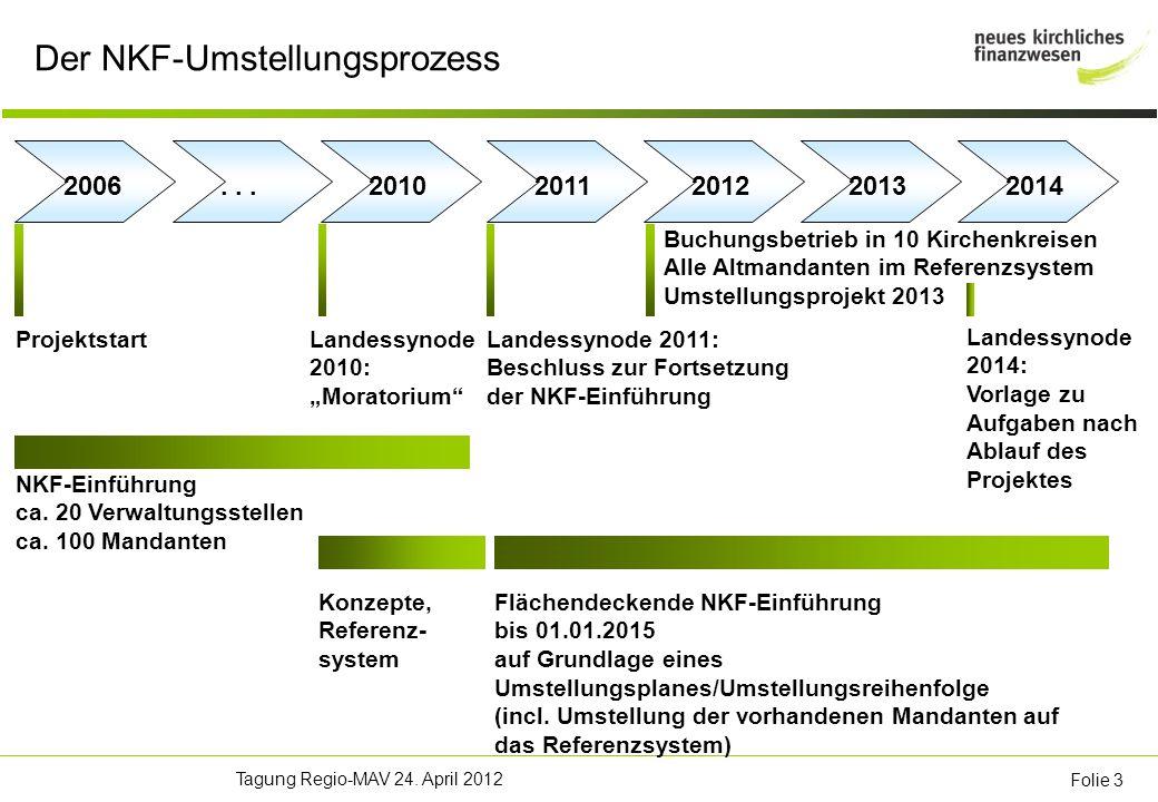 Tagung Regio-MAV 24. April 2012 Folie 3 Der NKF-Umstellungsprozess NKF-Einführung ca.