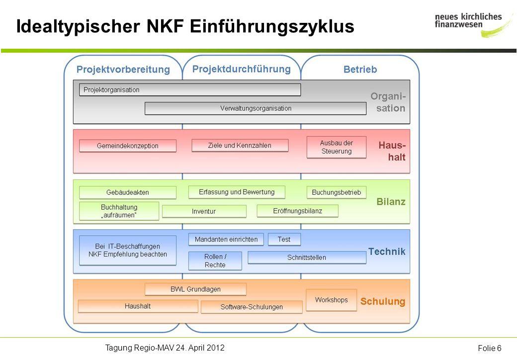 Tagung Regio-MAV 24. April 2012 Folie 6 Idealtypischer NKF Einführungszyklus