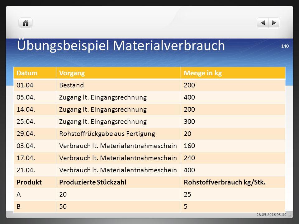 Übungsbeispiel Materialverbrauch DatumVorgangMenge in kg 01.04Bestand200 05.04.Zugang lt. Eingangsrechnung400 14.04.Zugang lt. Eingangsrechnung200 25.