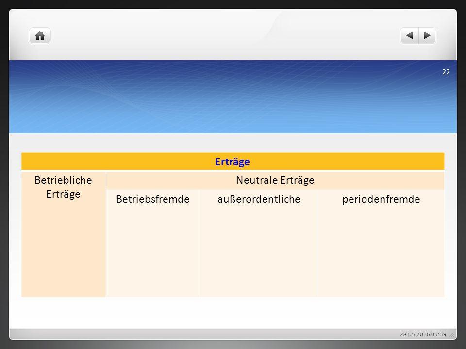 Erträge Betriebliche Erträge Neutrale Erträge Betriebsfremdeaußerordentlicheperiodenfremde 28.05.2016 05:43 22