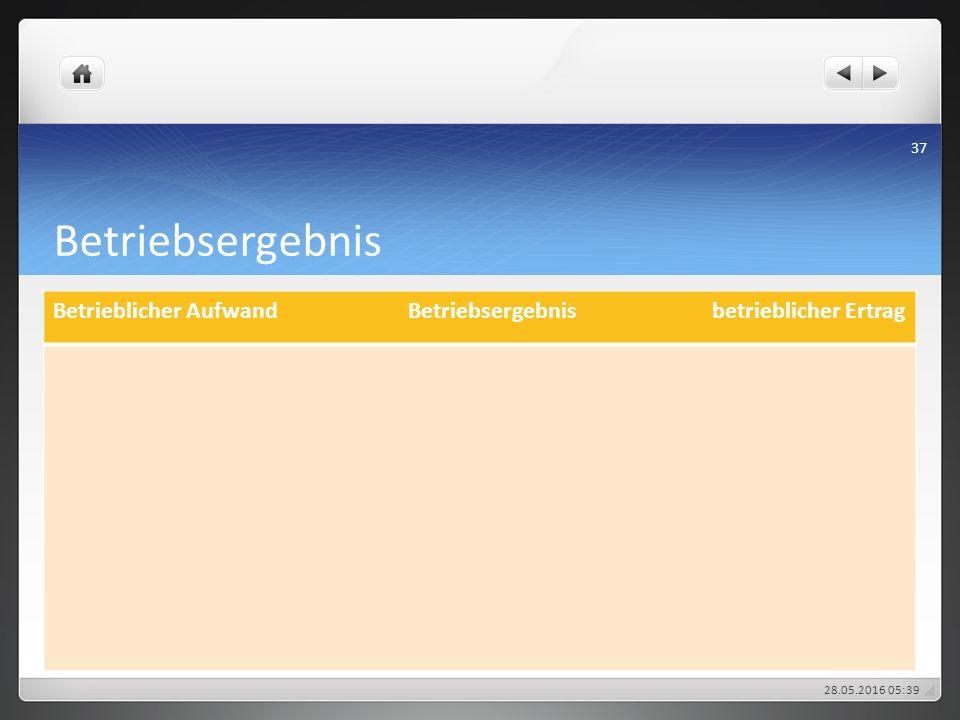 Betriebsergebnis Betrieblicher Aufwand Betriebsergebnis betrieblicher Ertrag 28.05.2016 05:43 37