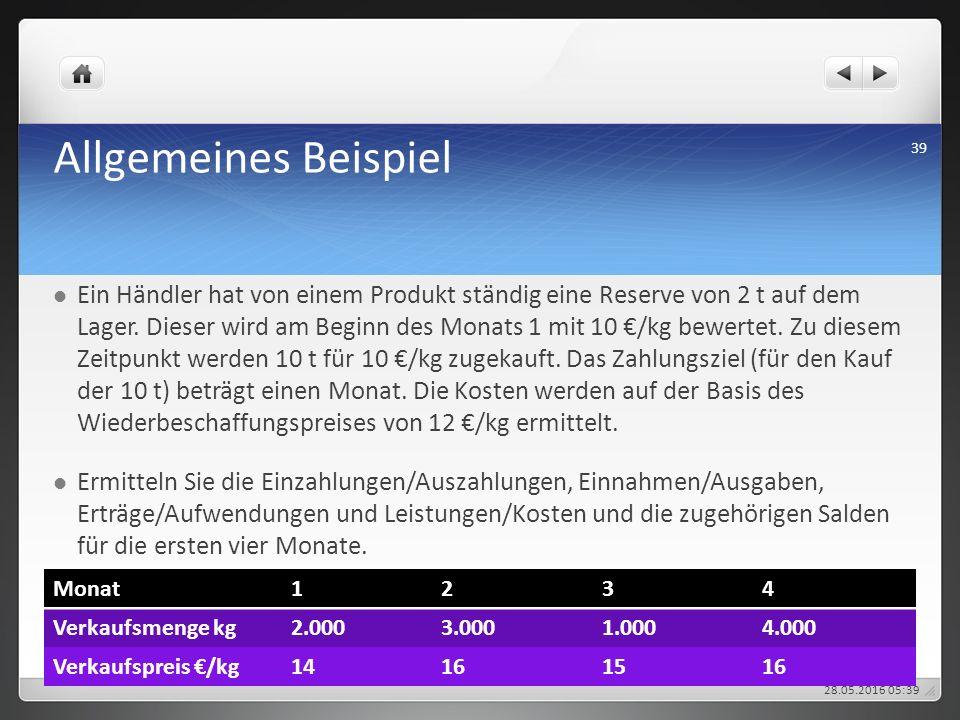 Allgemeines Beispiel Ein Händler hat von einem Produkt ständig eine Reserve von 2 t auf dem Lager. Dieser wird am Beginn des Monats 1 mit 10 €/kg bewe