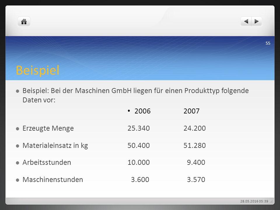 Beispiel Beispiel: Bei der Maschinen GmbH liegen für einen Produkttyp folgende Daten vor: 20062007 Erzeugte Menge25.34024.200 Materialeinsatz in kg50.