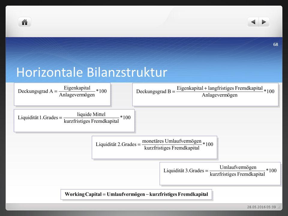 Horizontale Bilanzstruktur 28.05.2016 05:43 68