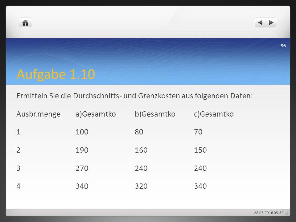 Aufgabe 1.10 Ermitteln Sie die Durchschnitts- und Grenzkosten aus folgenden Daten: Ausbr.mengea)Gesamtkob)Gesamtkoc)Gesamtko 11008070 2190160150 32702