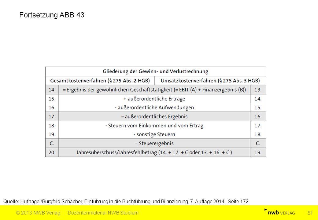 Fortsetzung ABB 43 Quelle: Hufnagel/Burgfeld-Schächer, Einführung in die Buchführung und Bilanzierung, 7.