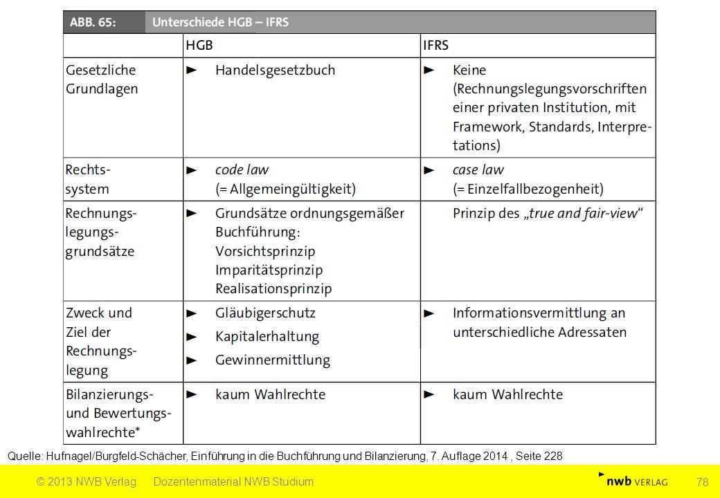 Quelle: Hufnagel/Burgfeld-Schächer, Einführung in die Buchführung und Bilanzierung, 7.