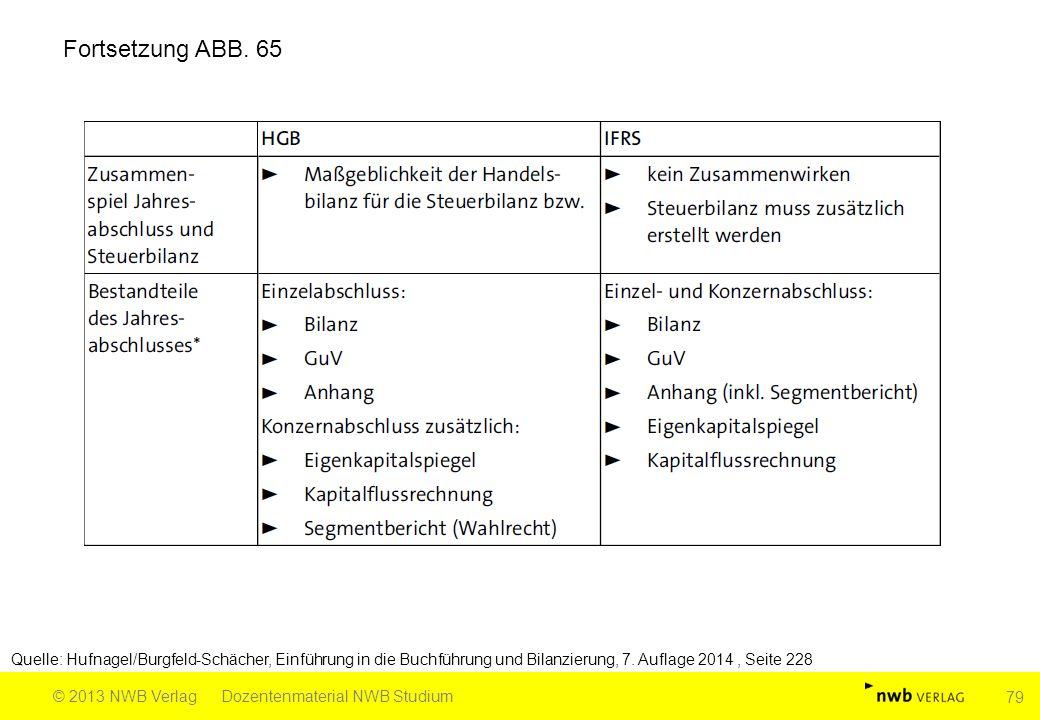 Fortsetzung ABB.
