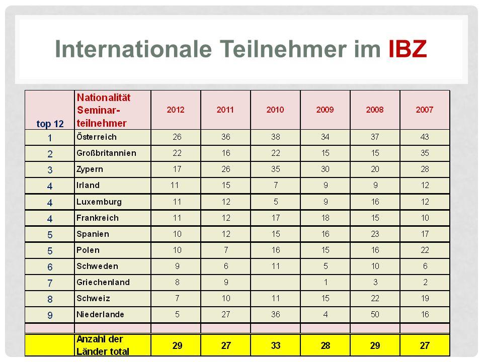 Internationale Teilnehmer im IBZ