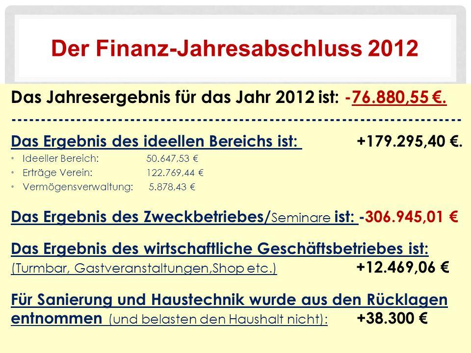 Der Finanz-Jahresabschluss 2012 Das Jahresergebnis für das Jahr 2012 ist: -76.880,55 €.