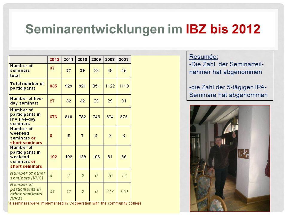 Seminarentwicklungen im IBZ bis 2012 Resumée: -Die Zahl der Seminarteil- nehmer hat abgenommen -die Zahl der 5-tägigen IPA- Seminare hat abgenommen