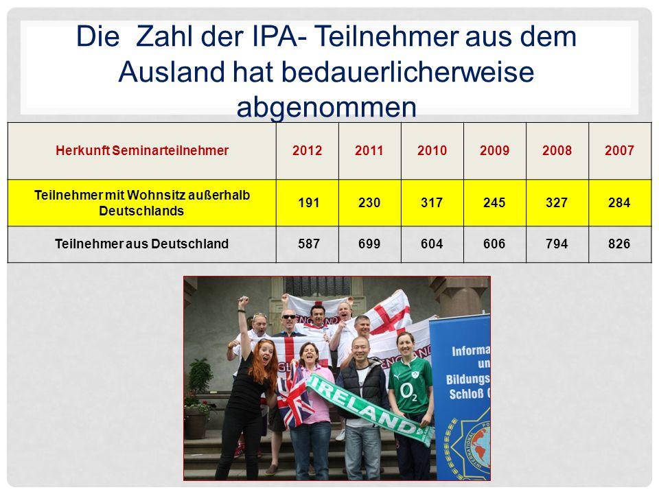 Die Zahl der IPA- Teilnehmer aus dem Ausland hat bedauerlicherweise abgenommen Herkunft Seminarteilnehmer201220112010200920082007 Teilnehmer mit Wohnsitz außerhalb Deutschlands 191230317245327284 Teilnehmer aus Deutschland 587699604606794826